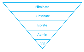 PPEhierarchy