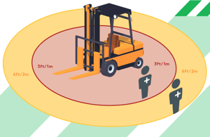 Compac forklift safety halo