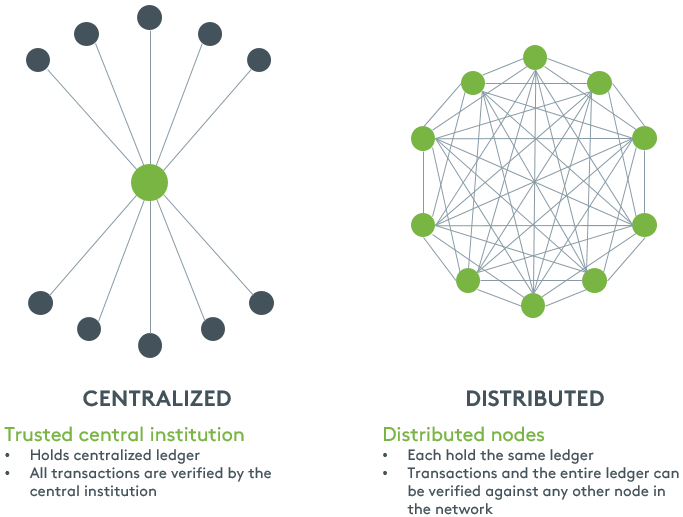 Blockchain allows distribution via various channels, instead of a centralized institution.