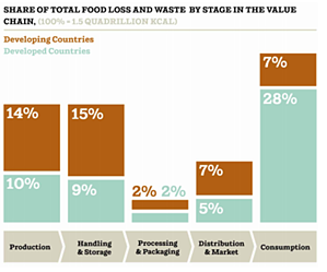 Waste in stages