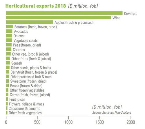 Horticultural exports 2018