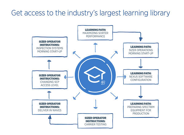 Packhouse_Academy_Learning Library